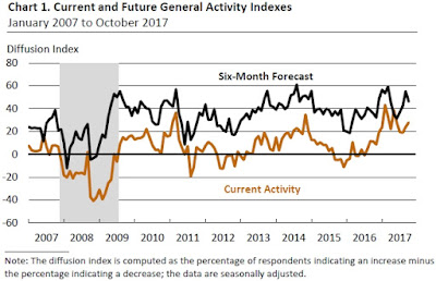 Philadelphia Fed: Current and Future General Activities Indexes
