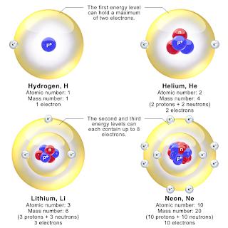 Atomic Structure Atom, Electron, Proton and Neutron.