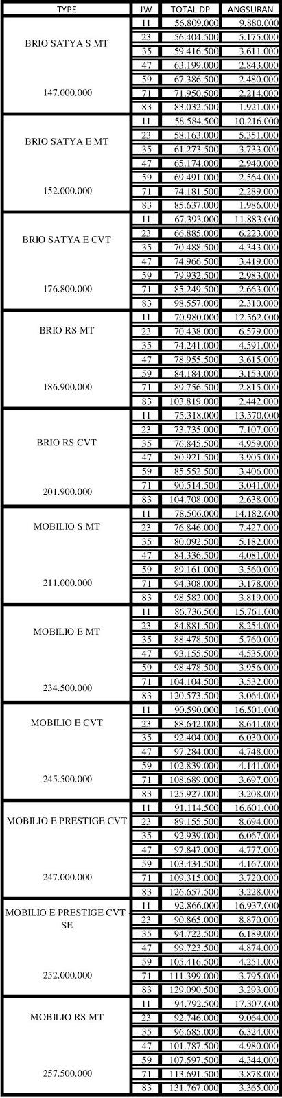 Paket Kredit Bunga Ringan DP 30 Persen ADDM Pekanbaru Riau April 2017