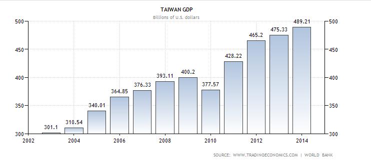 美股日誌 x Allen Cashflow: GDP 國內生產毛額