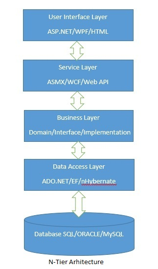 Generic Data Access Layer in C# using Factory Pattern
