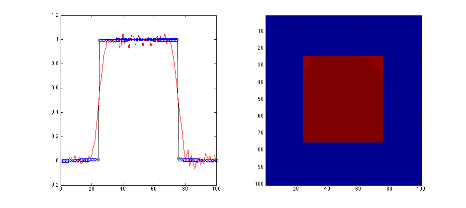 James' Blog: C++/Mex Image Deblurring using ADMM