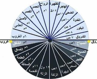 اسماء الساعات عند العرب قديما