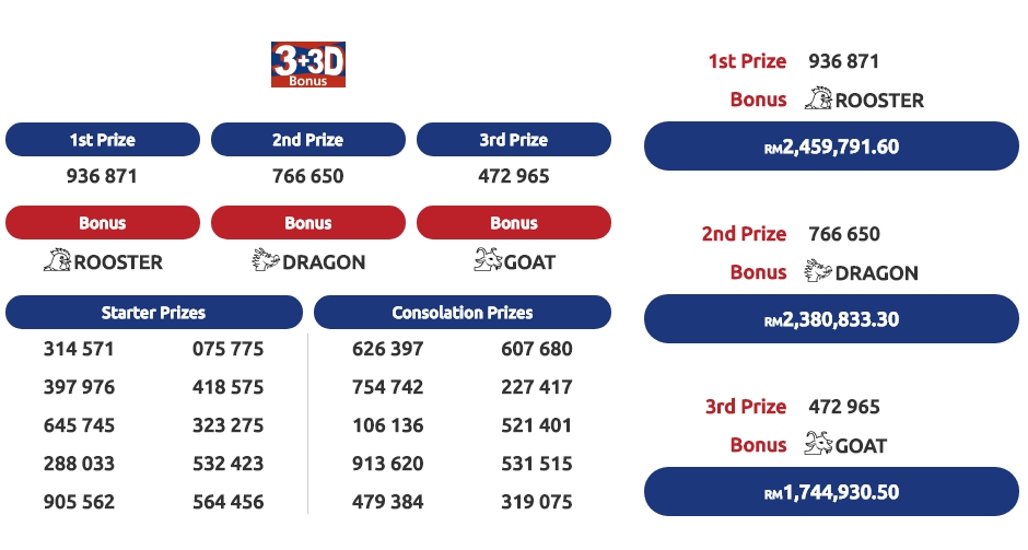 4D Check - Malaysia and Singapore: 4D Results for Malaysia