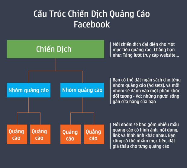 Hướng dẫn A/B testing facebook ads