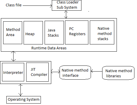 jvm architecture diagram skin system jre and jdk in java the above represents of virtual machine here are few points to understand about