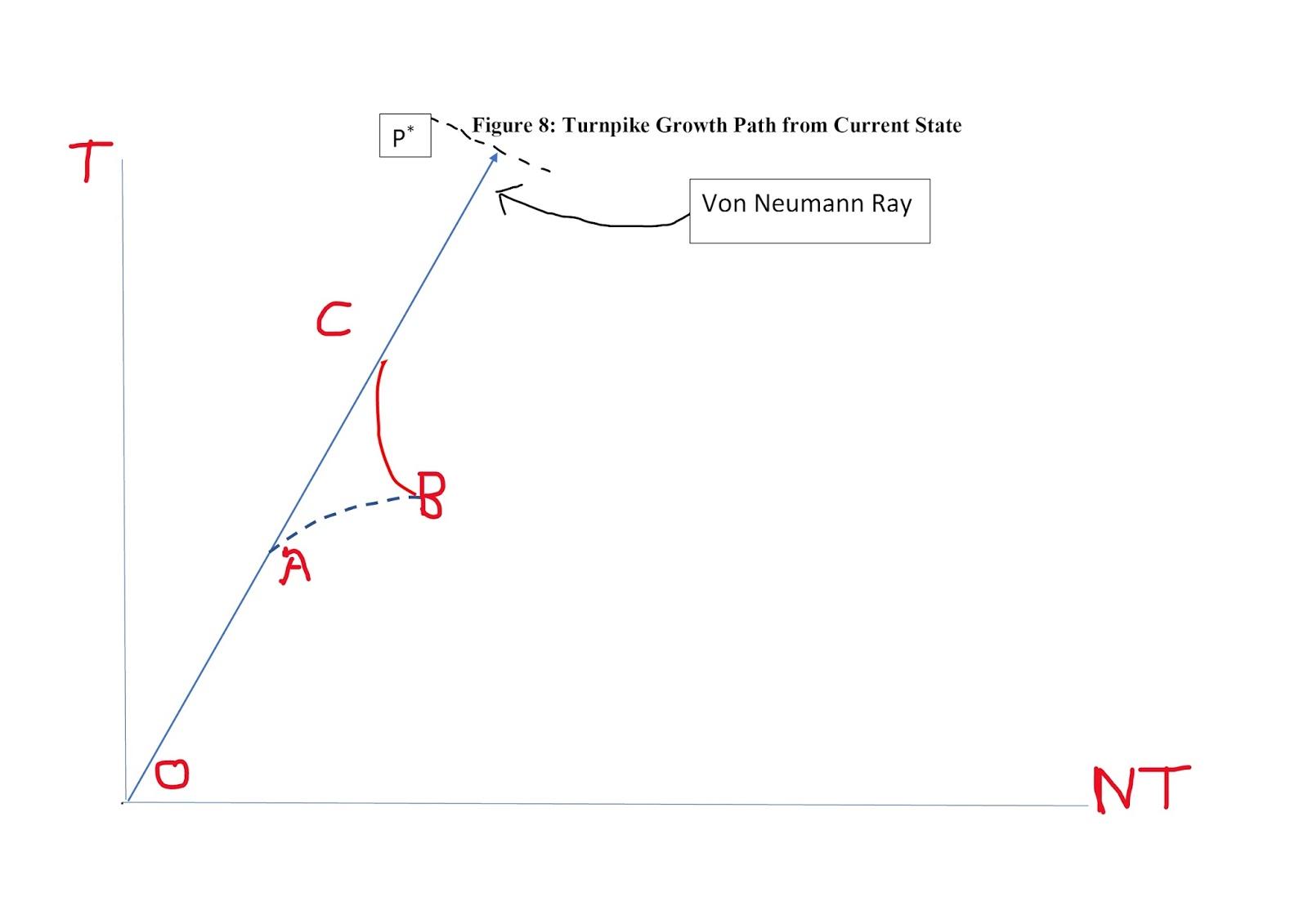 diagram taken from king mervyn nber reporter 2017 3 pp 1 10