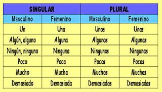 http://centros3.pntic.mec.es/cp.antonio.de.ulloa/webactivhotpot/raiz/Hot%20Pot/lengua6/numerales/numeralescl.htm