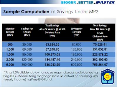 Modified 2 Tax free savings sample computation