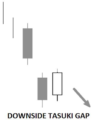 iq option candlestick pattern continuation
