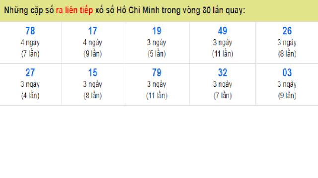 Những cặp số ra liên tiếp xổ số Tp. Hồ Chí Minh trong vòng 30 lần quay - Win2888vn