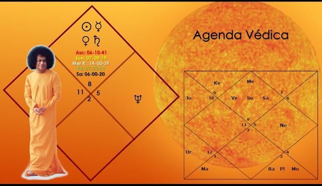 sol mahadasha, anuradha nakshatra, sanyasa yoga astrología védica, astrología vedica, horoscopo de sathya sai baba, stellium casa 1, sol escorpio