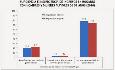ingresos en hogares con personas mayores en Colombia