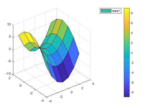 How to draw MATLAB 3D Figure