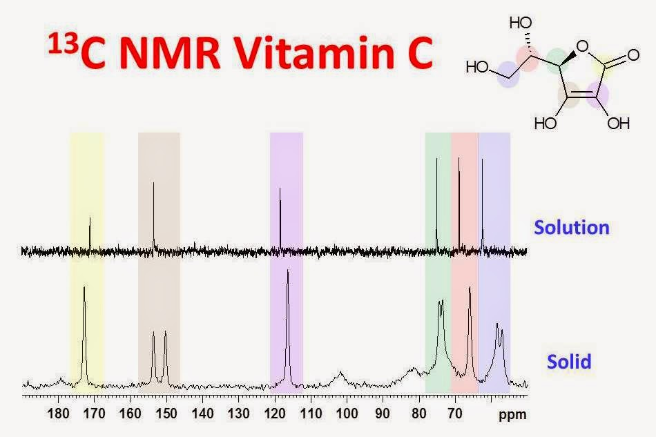 ORGANIC SPECTROSCOPY INTERNATIONAL: 13C NMR of Vitamin C