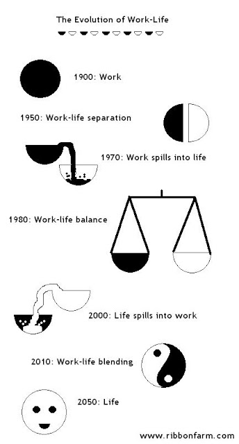 drawing - the evolution of work-life