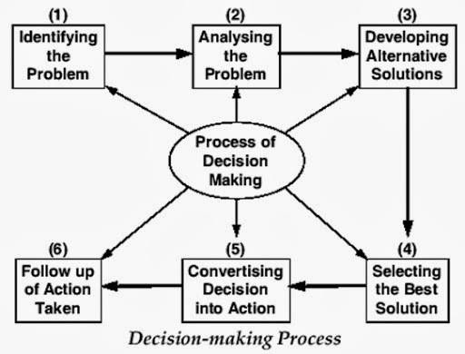 MGT300: Chapter 9 : Enabling Organization-Decision Making