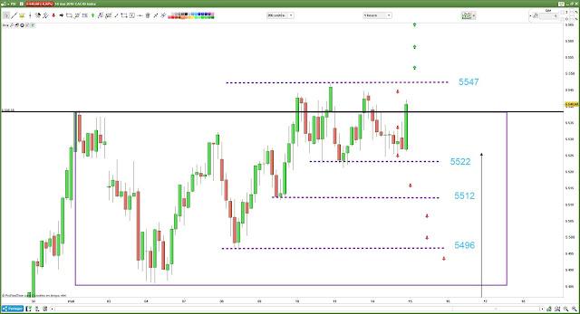 Plan de trading #cac40 $cac bilan 13/05/18
