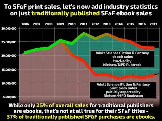 SFF trad ebook sales