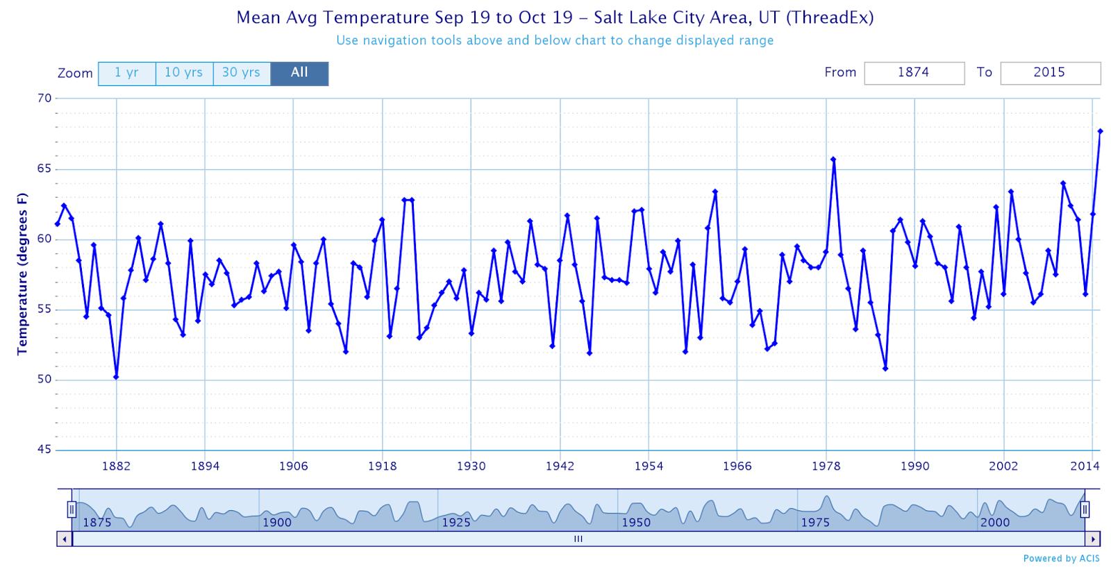 Best Time to Visit Salt Lake City, Utah, Weather & Other ... |Salt Lake City Temperature