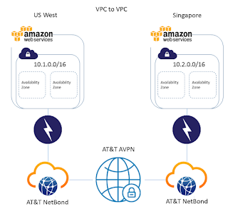 VPC Networking AWS NetBond AT&T Amazon Availability Zone