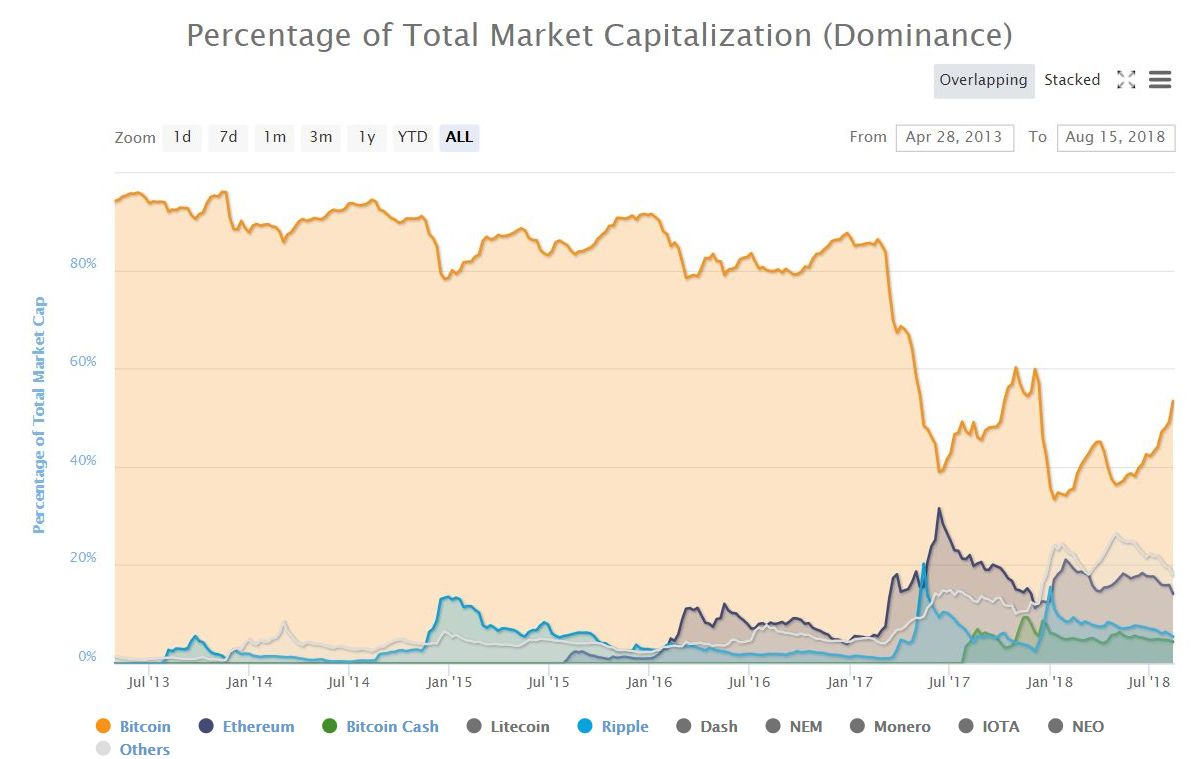 dominancia-bitcoin-2013-2018
