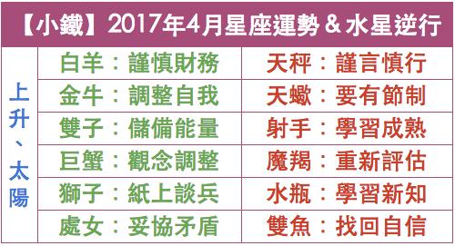 【小鐵】2017年4月十二星座運勢