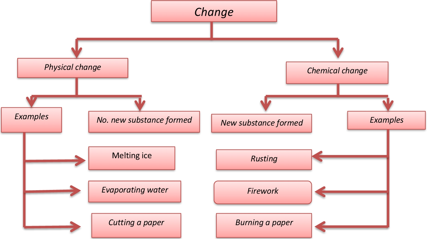 Lesson Plan Of Physical And Chemical Changes And Process