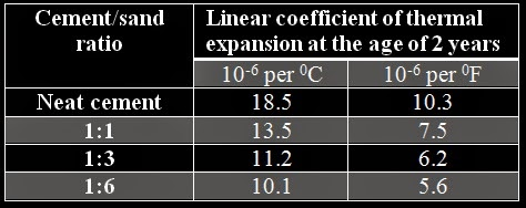 Thermal expansion of concrete in relation to aggregate content