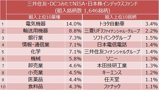 三井住友・DCつみたてNISA・日本株インデックスファンド組入上位10業種と組入上位10銘柄