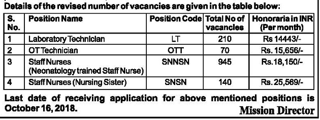 UP Staff Nurse Recruitment 2018 6500, NHM UP Staff Nurse 945 Bharti News