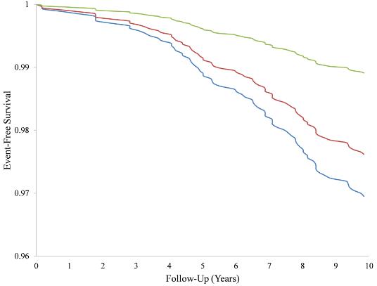 図:ダイエットソーダと脳卒中、認知症フリーの関係