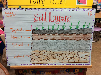 Create your balance with literacy for Soil 2nd grade