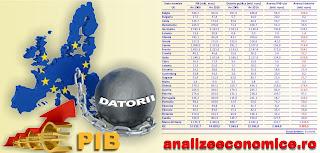 Topurile statelor membre UE după datorii și PIB