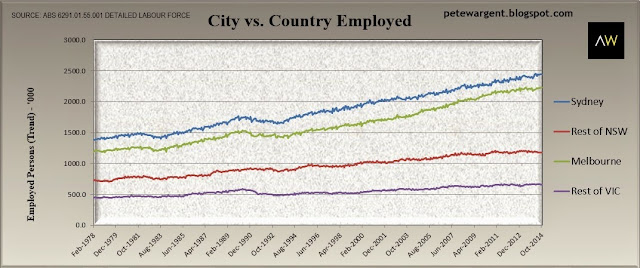 city vs country employed
