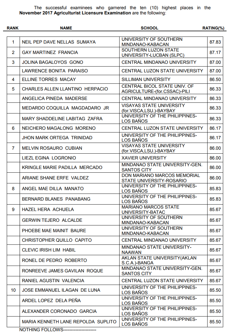 Top 10 passers November 2017 Licensure Examination for Agriculturist