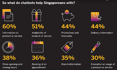 Source: SAP Hybris infographic. Singaporeans tend to ask chatbots about product or service information and about availability. Promotions and discounts and delivery details are also relatively popular topics.