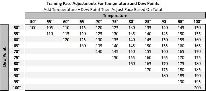 Maximum Performance Running Temperature + Dew Point For Pace