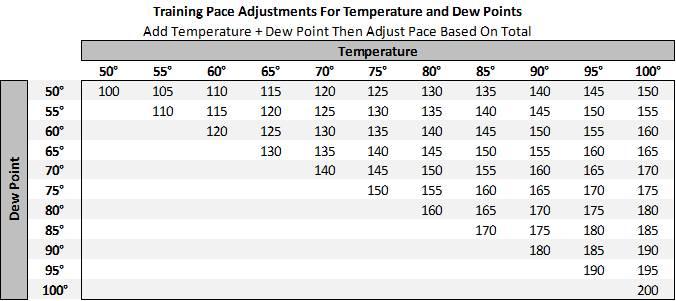 Temperature dew point for pace adjustments also maximum performance running rh maximumperformancerunningspot