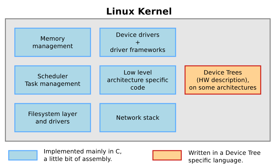 Embedded Linux Systems: Abril 2014