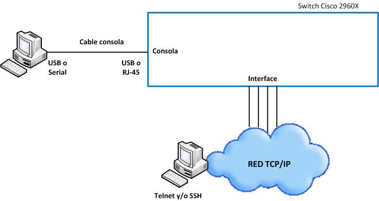 Conexion consola telnet ssh switch cisco