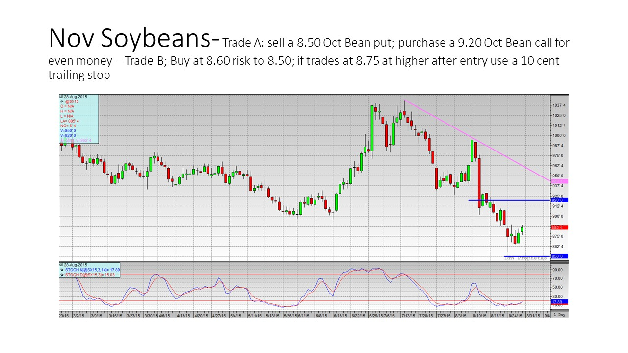 Options trading strategies chart
