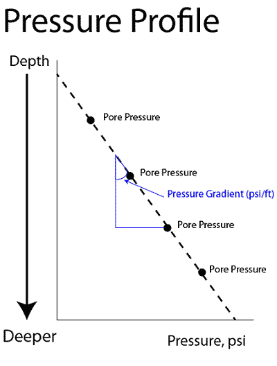 Pore pressure profile
