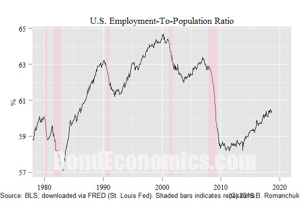 Chart: U.S. Employment-to-Population Ratio