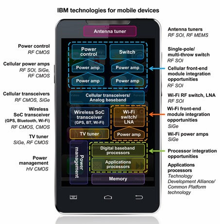IBM smartphone which self-destruct in five seconds, IBM smartphone, smartphone self-destruct, IBM with DARPA,