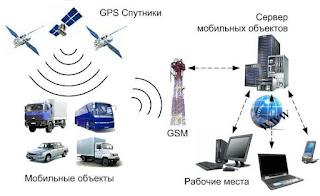Что выгоднее для спутникового мониторинга и контроля автотранспорта: GPS или ГЛОНАСС?