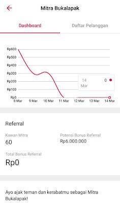 Grafik Mitra BL