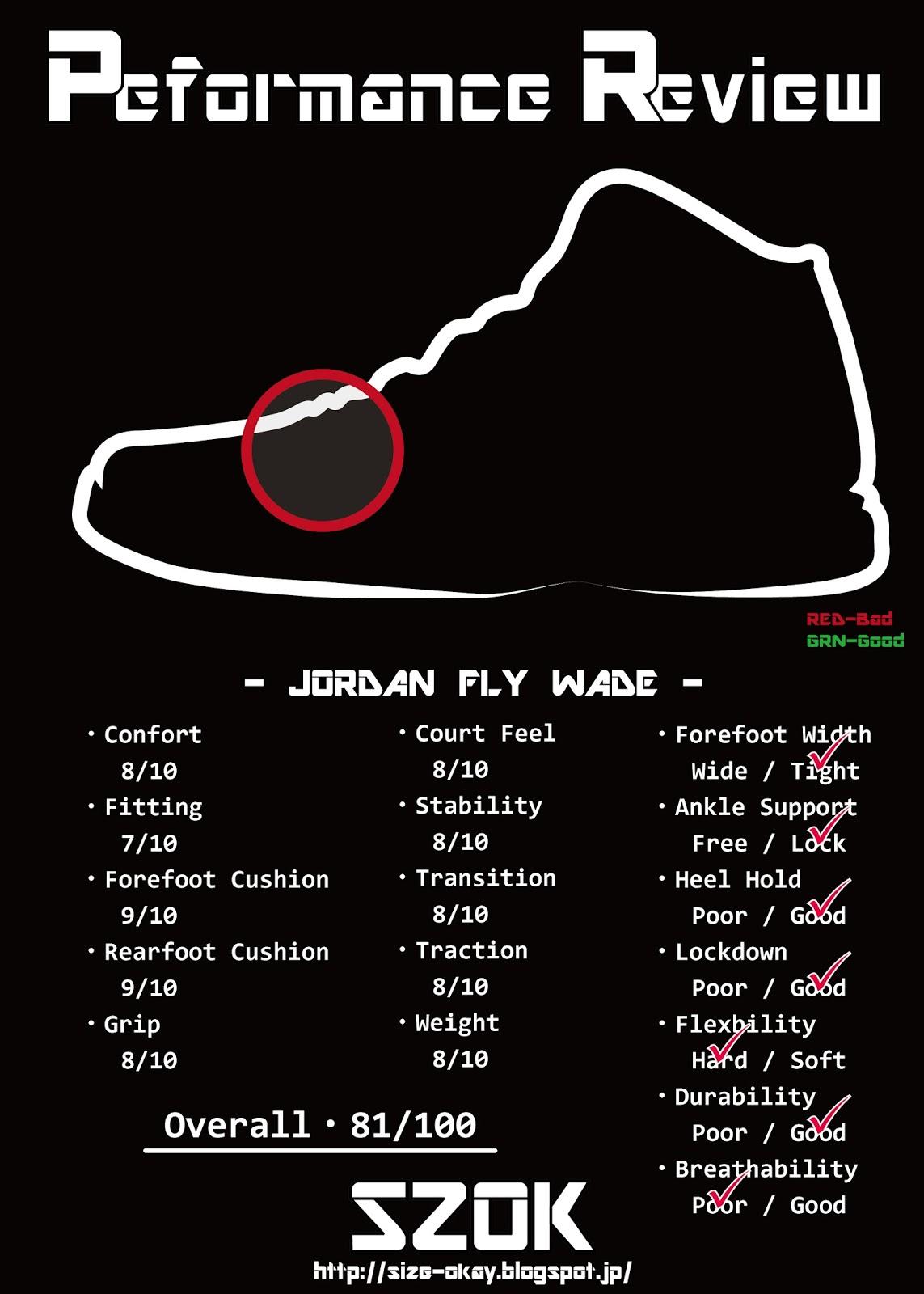 new concept dd092 4d1f7 Jordan Fly Wade Series Performance Review - SZOK   SZOK