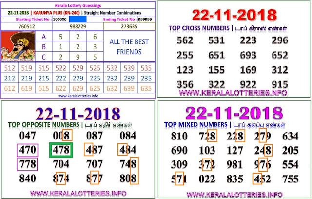 KARUNYA PLUS KN-240 Kerala lottery abc guessing by keralalotteries.info