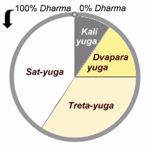 End of Kali Yuga